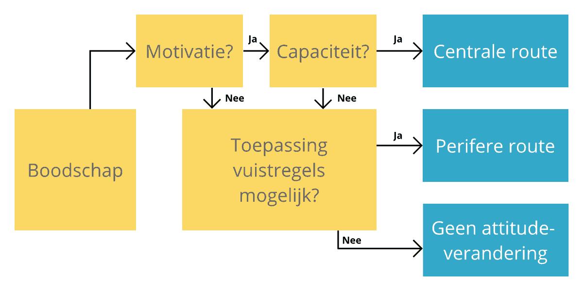 ELM Model